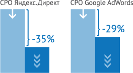 CPO Яндекс Директ, CPO Google AdWords