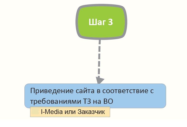 Тз на продвижение компании продвижение сайта раскрутка работа bylovseo.ru