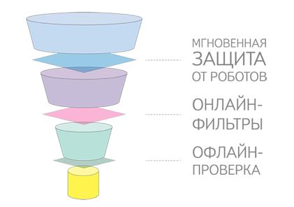 Антифрод контекстная реклама система управления яндекс директ